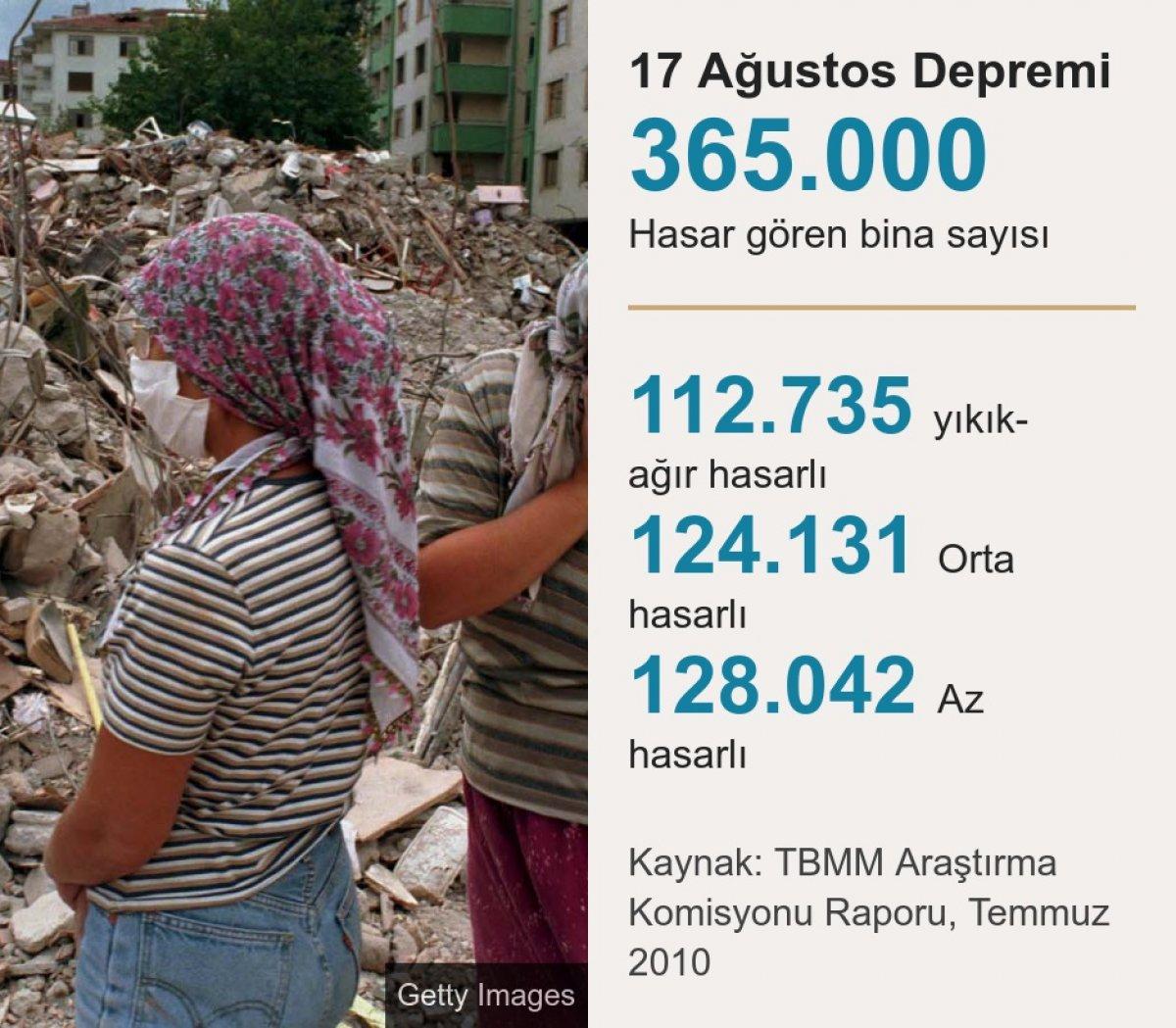 17 Ağustos 1999 depremi nerede, kaç şiddetinde oldu? 17 Ağustos depremi kaç saniye sürdü, kaç kişi öldü? #3