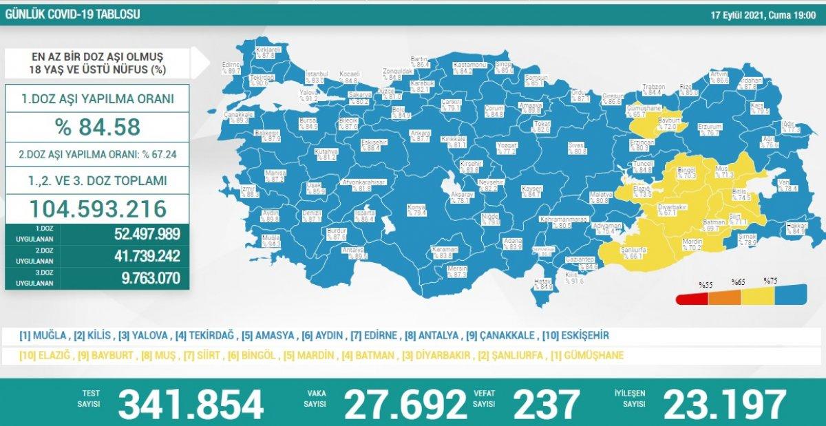 17 Eylül Türkiye nin koronavirüs tablosu #1