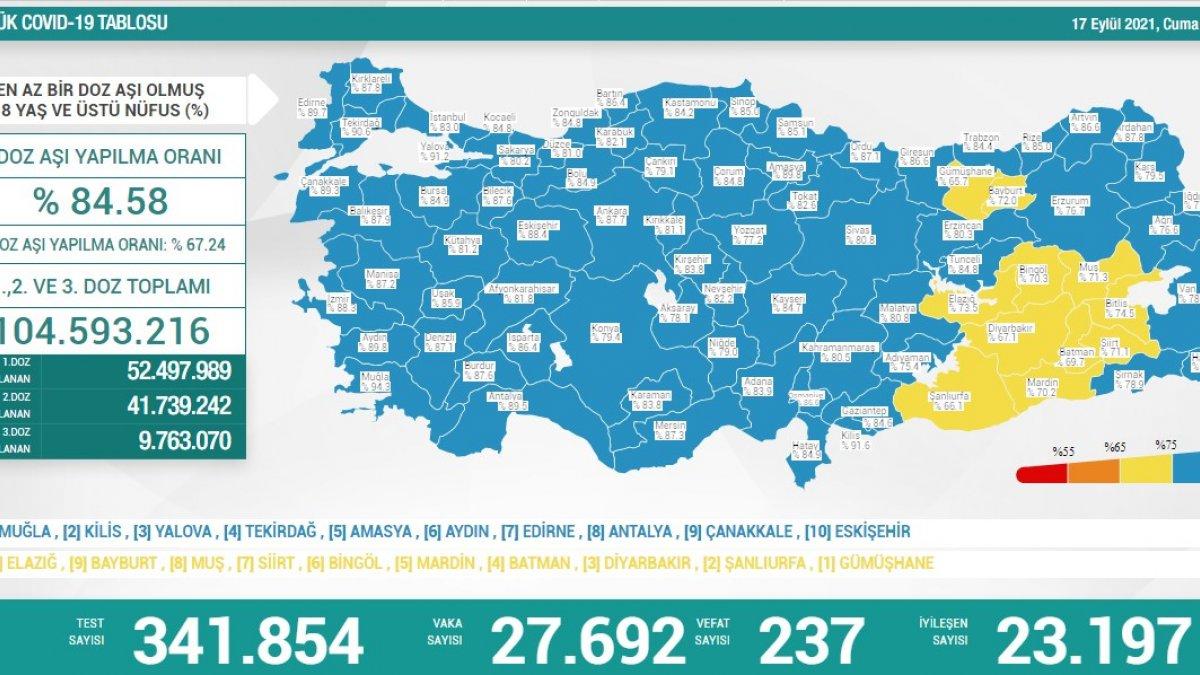 17 Eylül Türkiye'nin koronavirüs tablosu