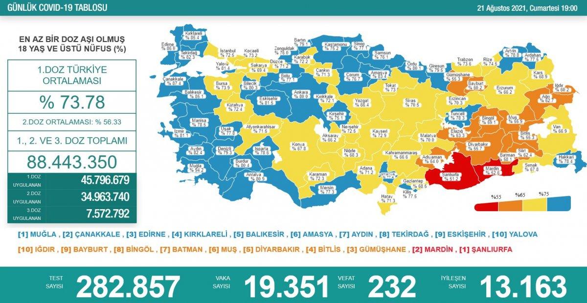 21 Ağustos Türkiye de koronavirüs tablosu #1