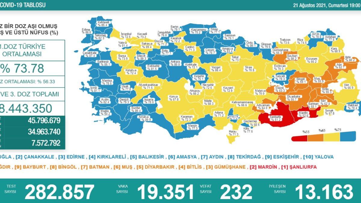 21 Ağustos Türkiye'de koronavirüs tablosu