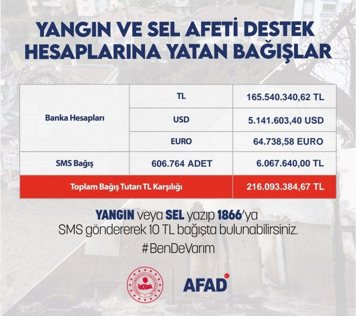 Afetlerle mücadelede destek kampanyasında 216 milyon 93 bin 384 toplandı #2