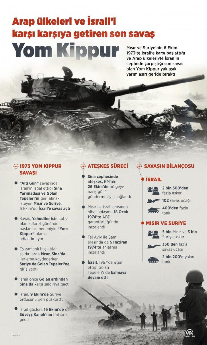 Arap ülkelerinin İsrail le son savaşı Yom Kippur un 48 inci yıl dönümü #2