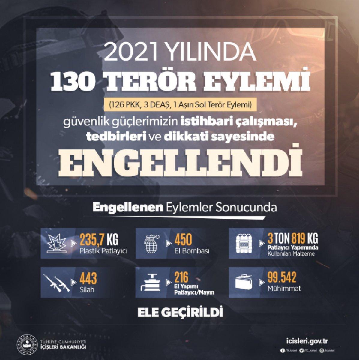 İçişleri Bakanlığı: 2021 yılında 130 terör eylemi engellendi #2