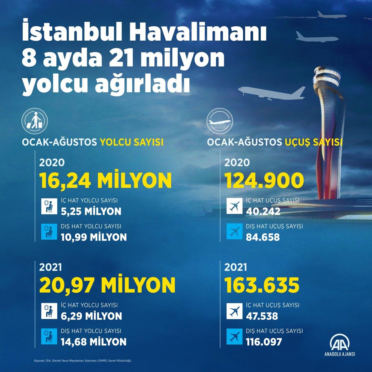 İstanbul Havalimanı, dünyanın en iyi ikinci havalimanı oldu #2