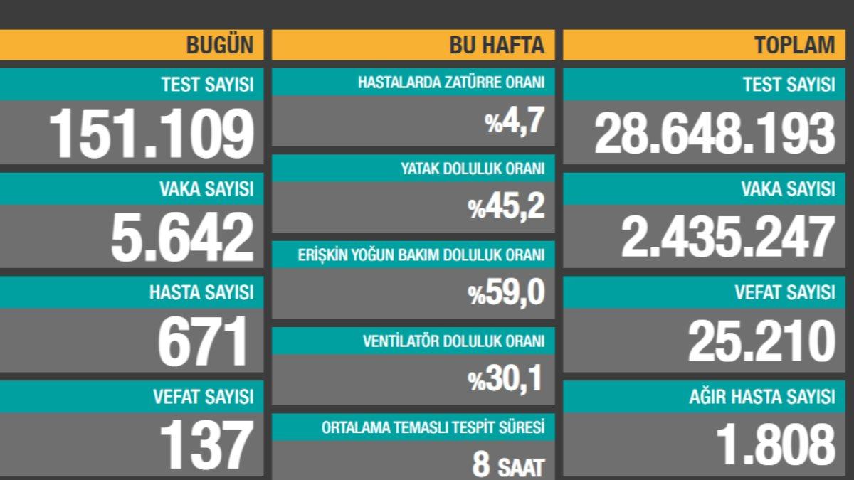 25 Ocak Türkiye'de koronavirüs tablosu