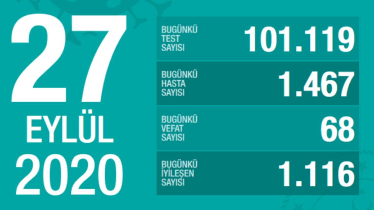 27 Eylül Türkiye'de koronavirüs tablosu