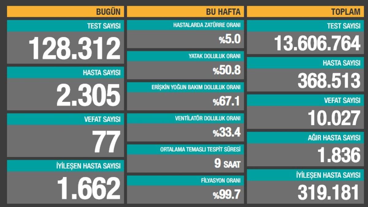 28 Ekim Türkiye'nin güncel koronavirüs tablosu