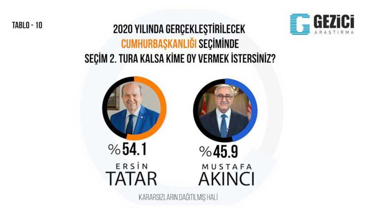 KKTC'de Cumhurbaşkanlığı seçim anketi