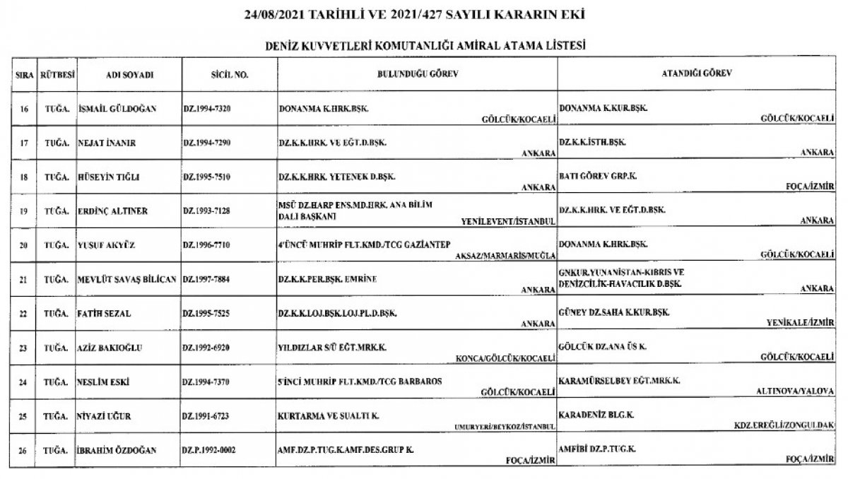 Türk Silahlı Kuvvetleri nde yeni atamalar Resmi Gazete de #14